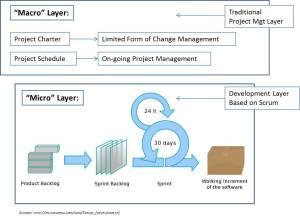 Managed Agile Development Framework