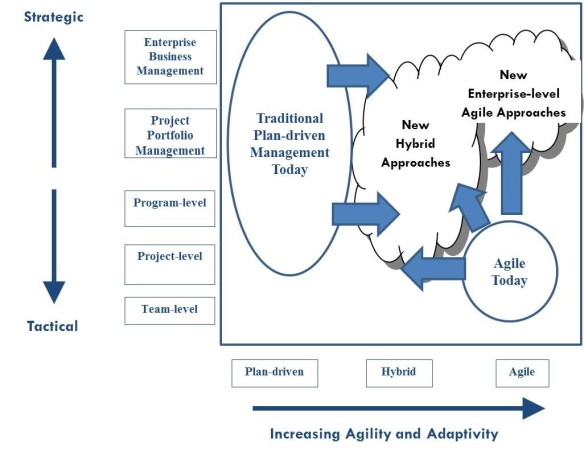 Enterprise Agile 1