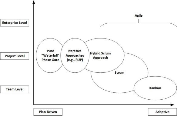 Adaptive vs Plan-driven