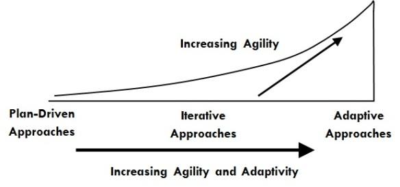 Agility Range