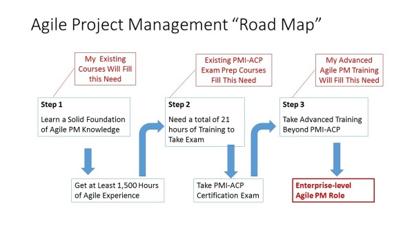 Agile PM Training Roadmap